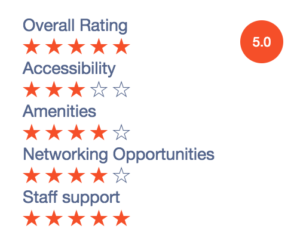 Reviews of coworking spaces