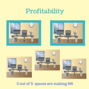 Profitability spaces