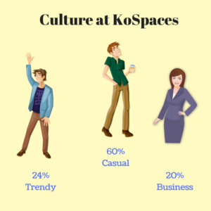 Culture of the kospace
