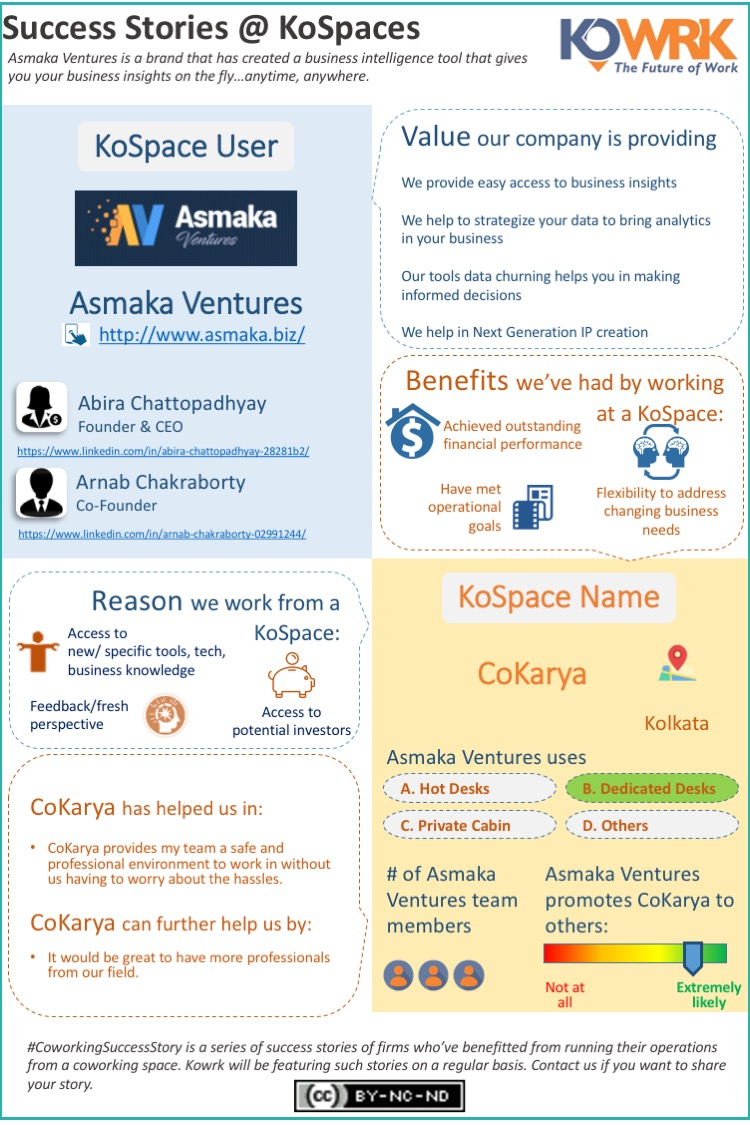 Coworking Success Stories Asmaka Ventures CoKarya